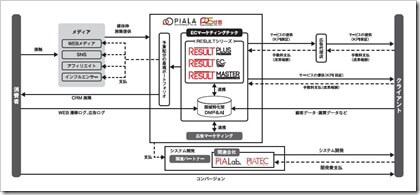 ピアラ(7044)IPOECマーケティングテック