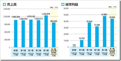 FUJIジャパン(1449)IPO売上高及び経常利益