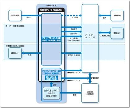 グッドライフカンパニー(2970)IPO事業系統図