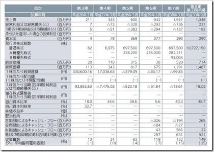 ポート(7047)IPO経営指標
