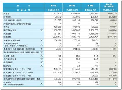 ツクイスタッフ(7045)IPO経営指標