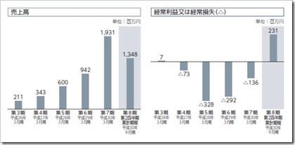 ポート(7047)IPO売上高及び経常損益