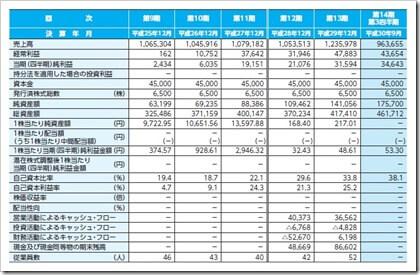 FUJIジャパン(1449)IPO経営指標