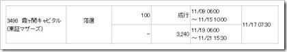 霞ヶ関キャピタル(3498)IPO落選