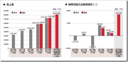 ピアラ(7044)IPO売上高及び経常損益