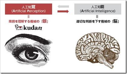Kudan(4425)IPO人口知覚イメージ