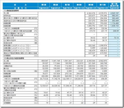 グッドライフカンパニー(2970)IPO経営指標