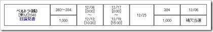 ベルトラ(7048)IPO補欠当選