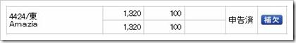 Amazia(4424)IPO補欠