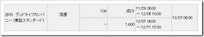グッドライフカンパニー(2970)IPO落選
