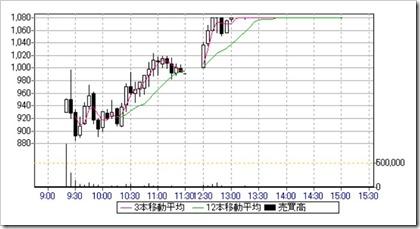 ポート(7047)IPO日中足・5分足チャート