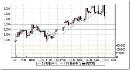 EduLab(4427)IPO日中足・5分足チャート
