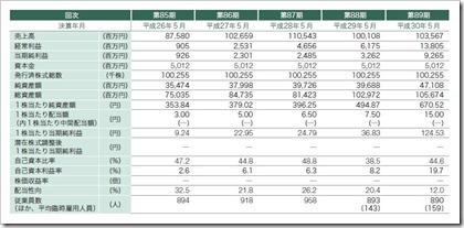日本国土開発(1887)IPO経営指標