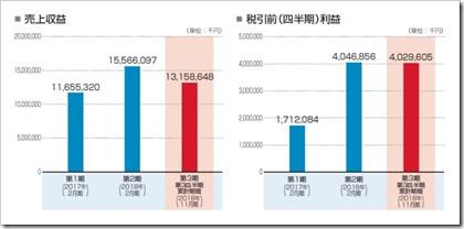 ウイングアーク1st(4432)IPO売上収益及び四半期利益