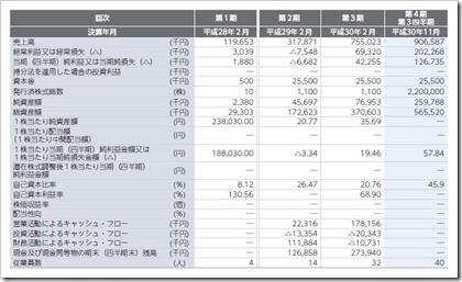 識学(7049)IPO経営指標