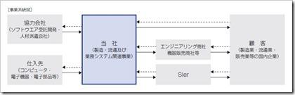 東海ソフト(4430)IPO製造・流通及び業務システム関連事業