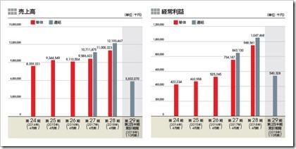 フロンティアインターナショナル(7050)IPO売上高及び経常利益