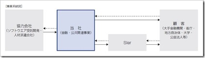 東海ソフト(4430)IPO金融・公共関連事業