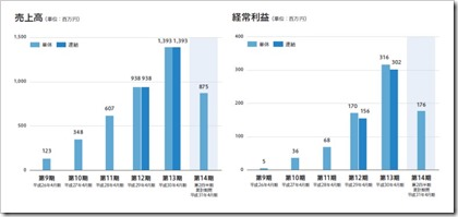 スマレジ(4431)IPO売上高及び経常利益