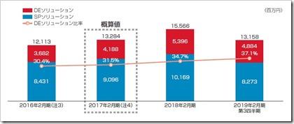 ウイングアーク1st(4432)IPOソリューション別売上推移