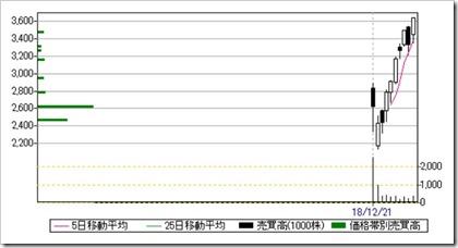 自律制御システム研究所(6232)日足・売買高チャート2019.1.10