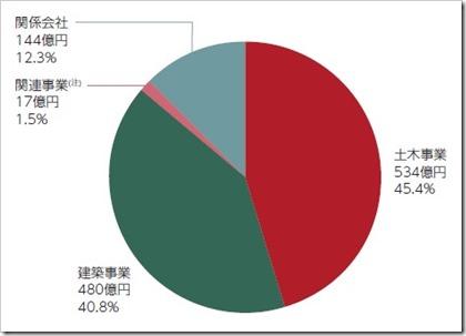 日本国土開発(1887)IPO各事業別売上高構成