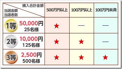 SMBC日興証券キャンペーン抽選権