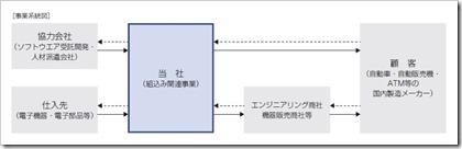 東海ソフト(4430)IPO組込み関連事業