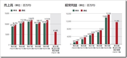 日本国土開発(1887)IPO売上高及び経常利益