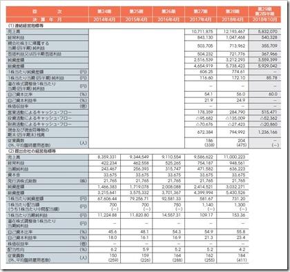 フロンティアインターナショナル(7050)IPO経営指標