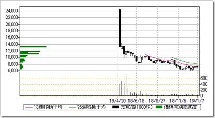HEROZ(4382)週足・売買高チャート2018.1.8