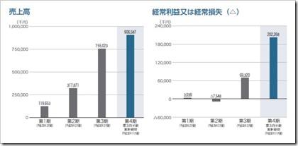 識学(7049)IPO売上高及び経常損益