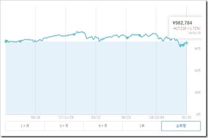 ウェルスナビ(WealthNavi)資産チャート2019.1.14