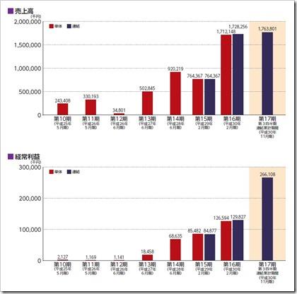 リックソフト(4429)IPO売上高及び経常利益
