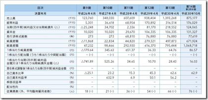 スマレジ(4431)IPO経営指標