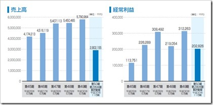東海ソフト(4430)IPO売上高及び経常利益