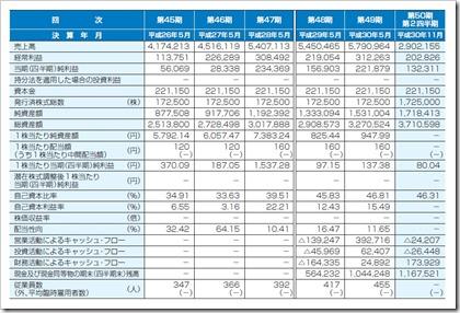 東海ソフト(4430)IPO経営指標