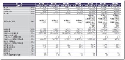 リックソフト(4429)IPO経営指標
