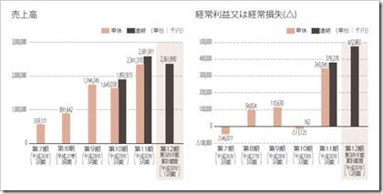 ギークス(7060)IPO売上高及び経常損益