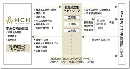 エヌ・シー・エヌ(7057)IPO事業内容