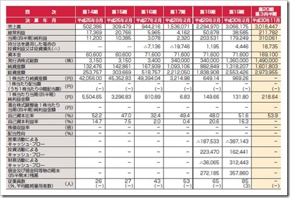 サーバーワークス(4434)IPO経営指標
