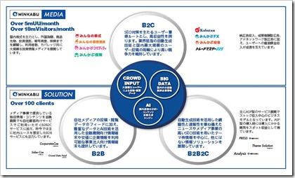 ミンカブ・ジ・インフォノイド(4436)IPO事業内容