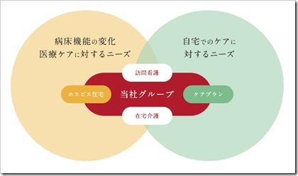 日本ホスピスホールディングス(7061)IPOサービス領域