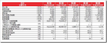 エードット(7063)IPO経営指標