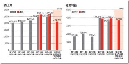 共栄セキュリティーサービス(7058)IPO売上高及び経常利益