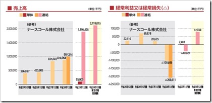 日本ホスピスホールディングス(7061)IPO売上高及び経常損益