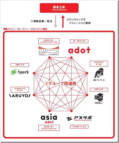エードット(7063)IPOの特徴