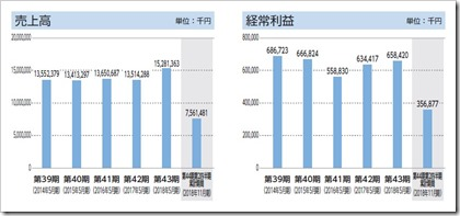 ダイコー通産(7673)IPO売上高及び経常利益