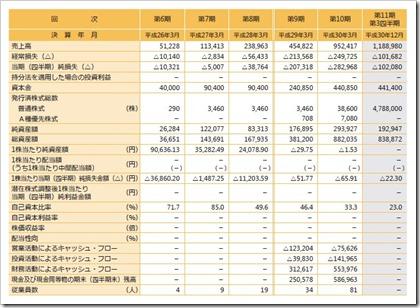 カオナビ(4435)IPO経営指標