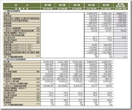 エヌ・シー・エヌ(7057)IPO経営指標